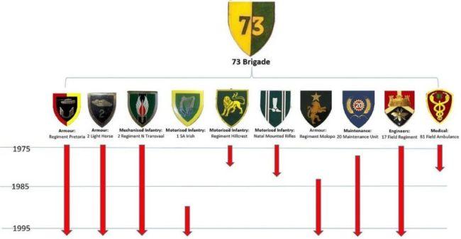 brigada 73