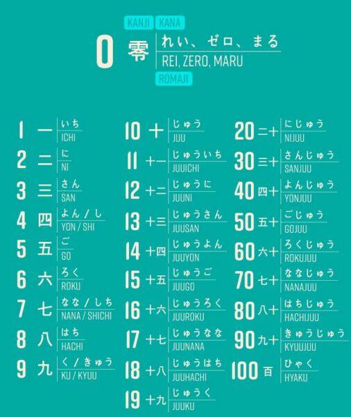 Números en japonés, 1 - 100