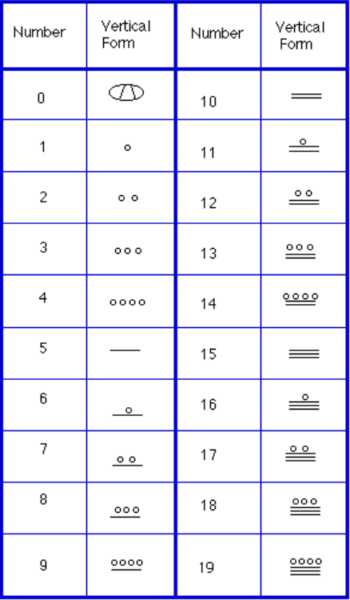 El Sistema Numérico Maya / Numeración Maya